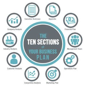 Table of Contents - Restaurant Business Plans, Systems